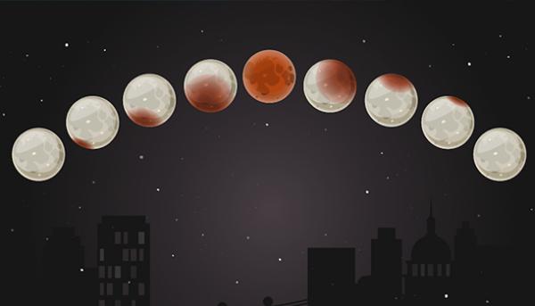 Leer alles over de maansverduistering van 21 januari 2019